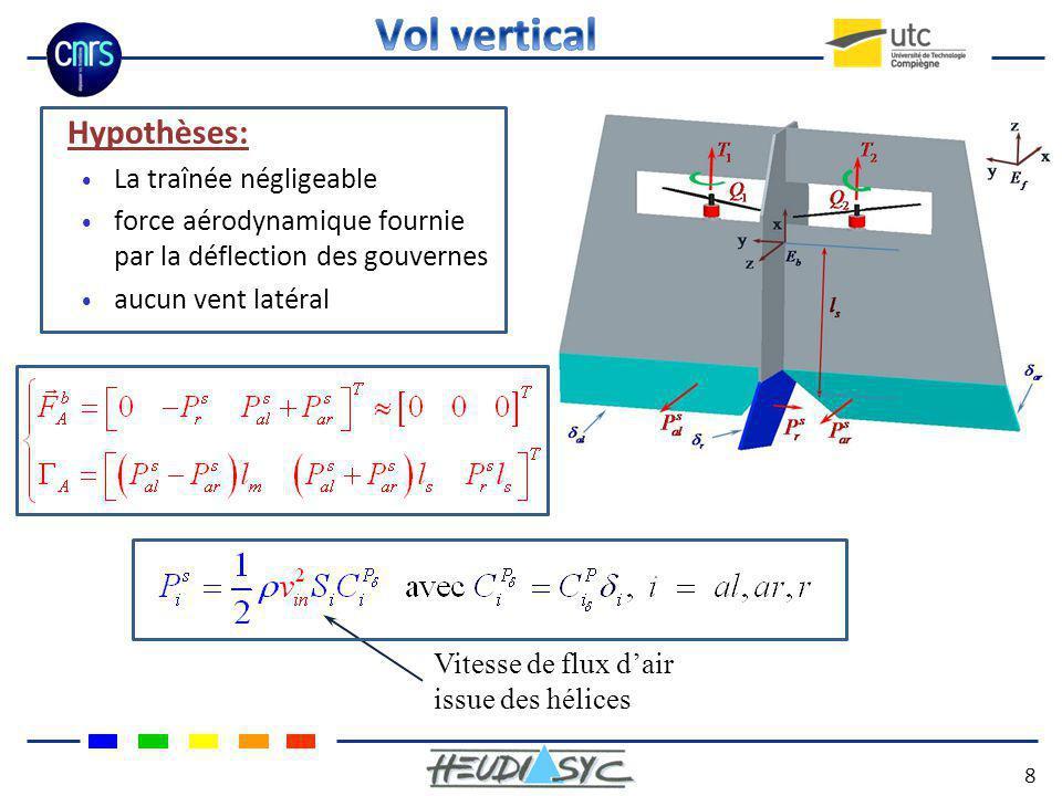 Hypothèses: La traînée négligeable force aérodynamique fournie par la déflection des gouvernes aucun vent latéral Vitesse de flux dair issue des hélic