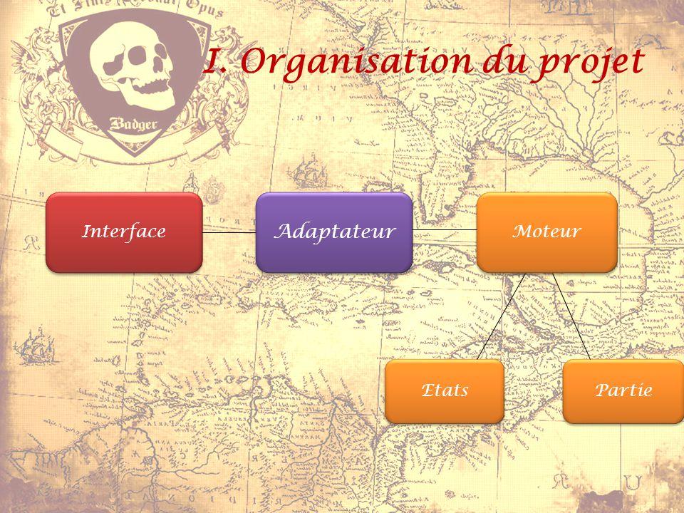 I. Organisation du projet Interface Adaptateur Moteur Etats Partie