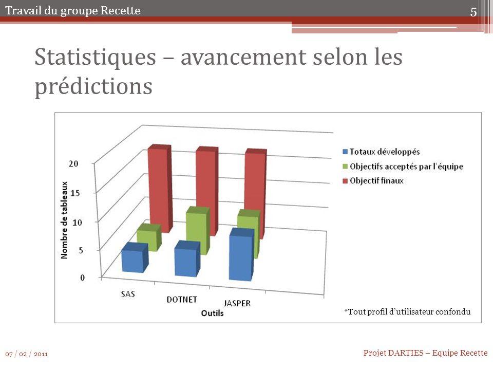 Statistiques – avancement selon les prédictions 5 Projet DARTIES – Equipe Recette Travail du groupe Recette 07 / 02 / 2011 *Tout profil dutilisateur confondu