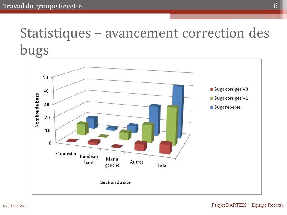 Statistiques – avancement correction des bugs 6 Projet DARTIES – Equipe Recette Travail du groupe Recette 07 / 02 / 2011