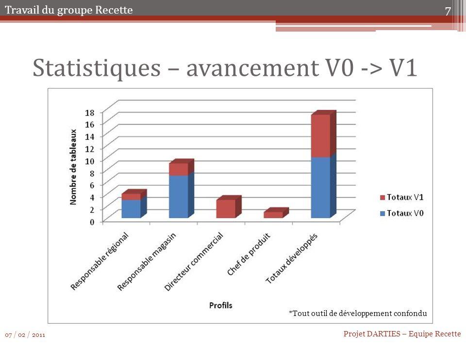 Statistiques – avancement V0 -> V1 7 Projet DARTIES – Equipe Recette Travail du groupe Recette 07 / 02 / 2011 *Tout outil de développement confondu