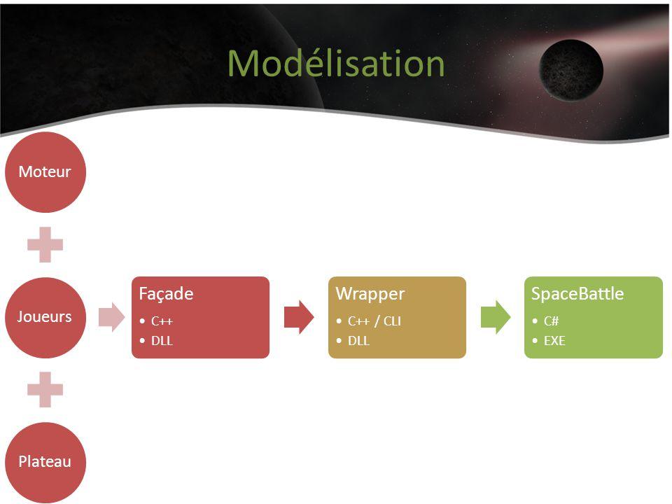 Modélisation MoteurJoueursPlateau Façade C++ DLL Wrapper C++ / CLI DLL SpaceBattle C# EXE