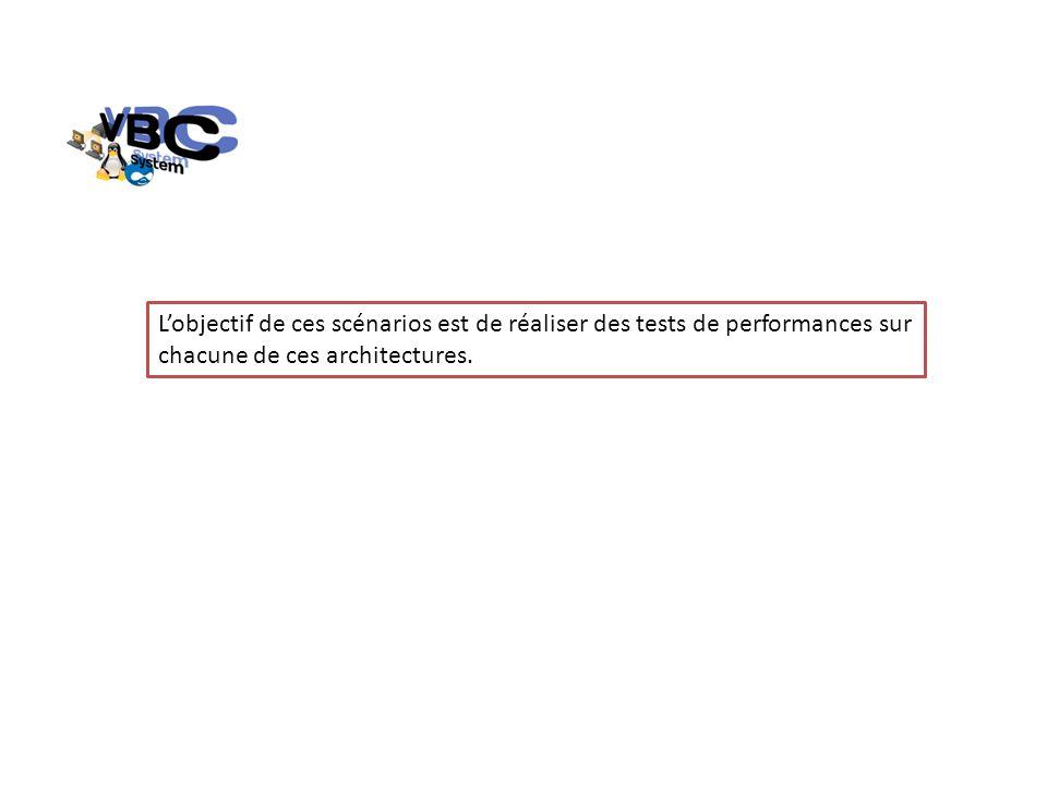 Lobjectif de ces scénarios est de réaliser des tests de performances sur chacune de ces architectures.