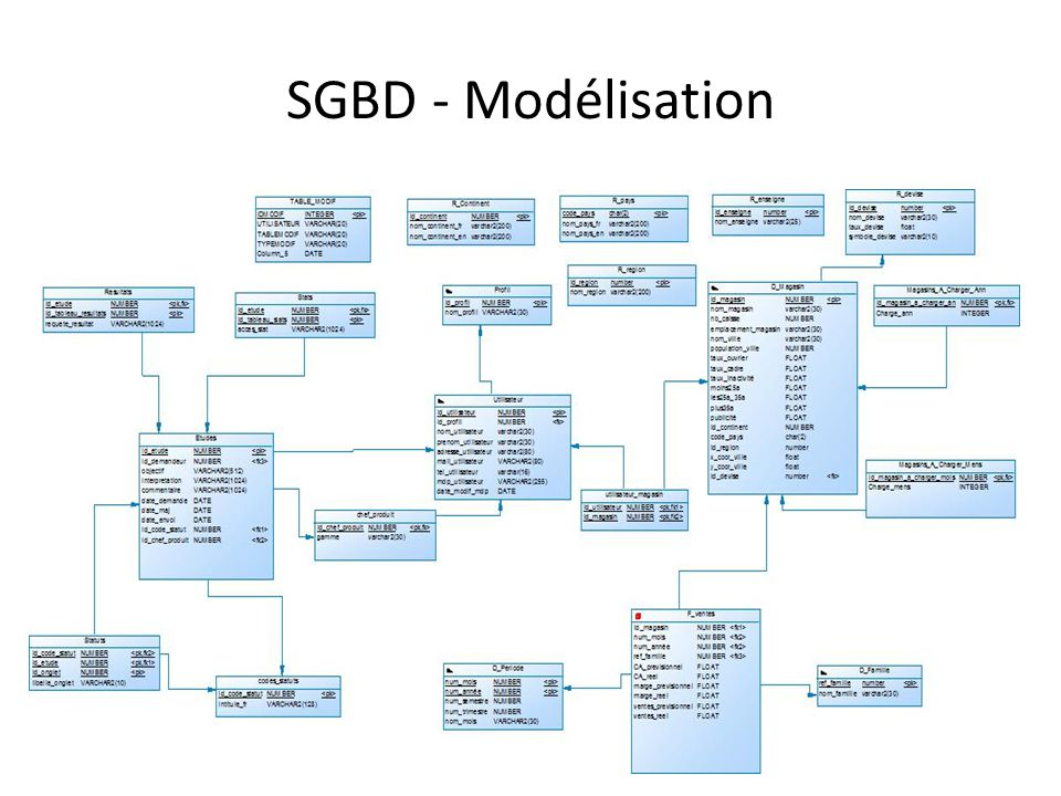 SGBD – Manipulation SGBD – Ensemble de logiciels qui sert à la manipulation des bases de données.