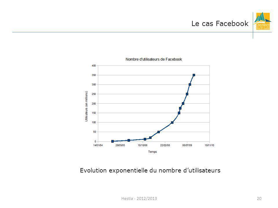 Evolution exponentielle du nombre dutilisateurs Hestia - 2012/2013 Le cas Facebook 20