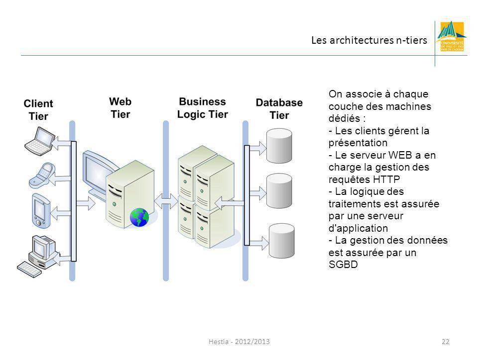 On associe à chaque couche des machines dédiés : - Les clients gérent la présentation - Le serveur WEB a en charge la gestion des requêtes HTTP - La l