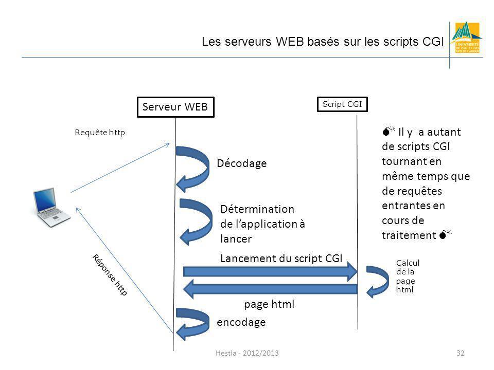 Requête http Script CGI Calcul de la page html Serveur WEB Décodage Détermination de lapplication à lancer Lancement du script CGI page html encodage