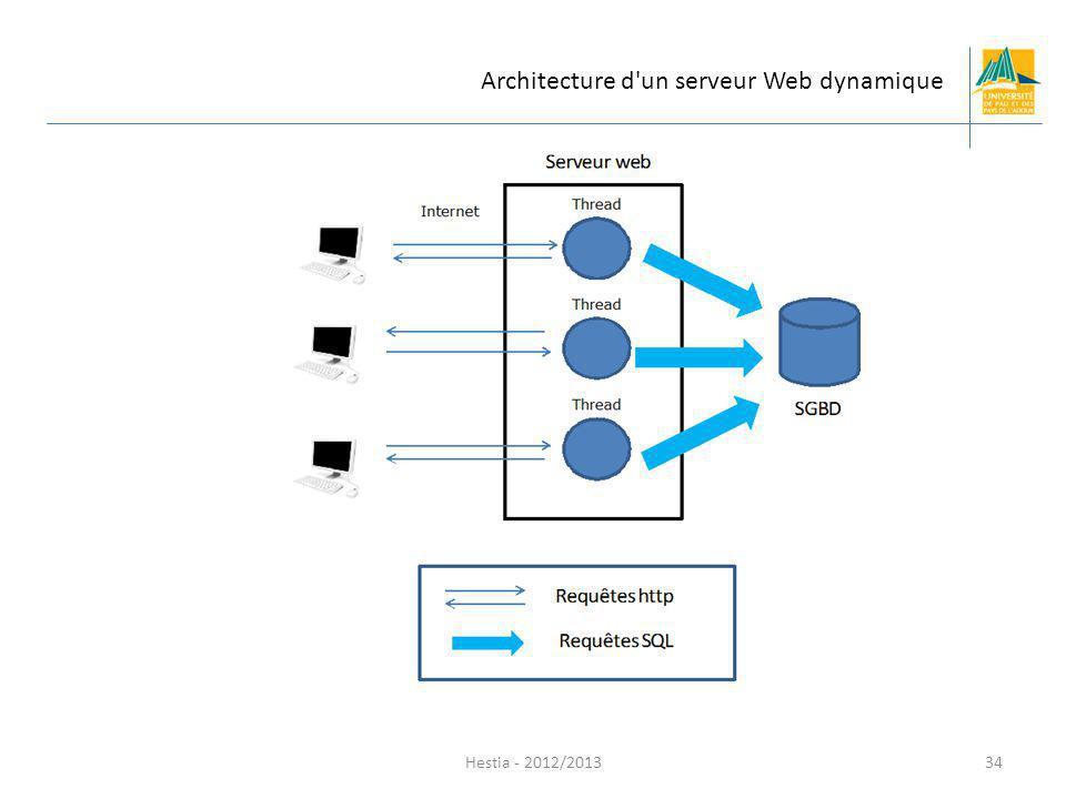 Hestia - 2012/2013 Architecture d'un serveur Web dynamique 34