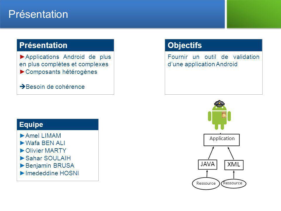 Présentation Applications Android de plus en plus complètes et complexes Composants hétérogènes Besoin de cohérence Présentation Equipe Amel LIMAM Waf
