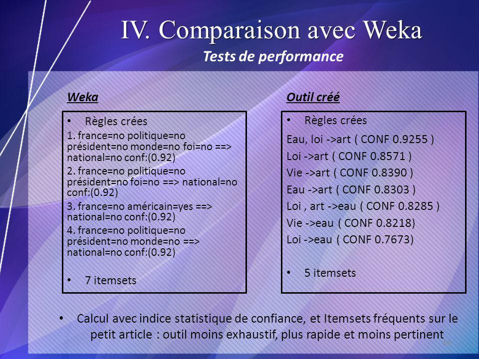 IV. Comparaison avec Weka WekaOutil créé 14 Calcul avec indice statistique de confiance, et Itemsets fréquents sur le petit article : outil moins exha