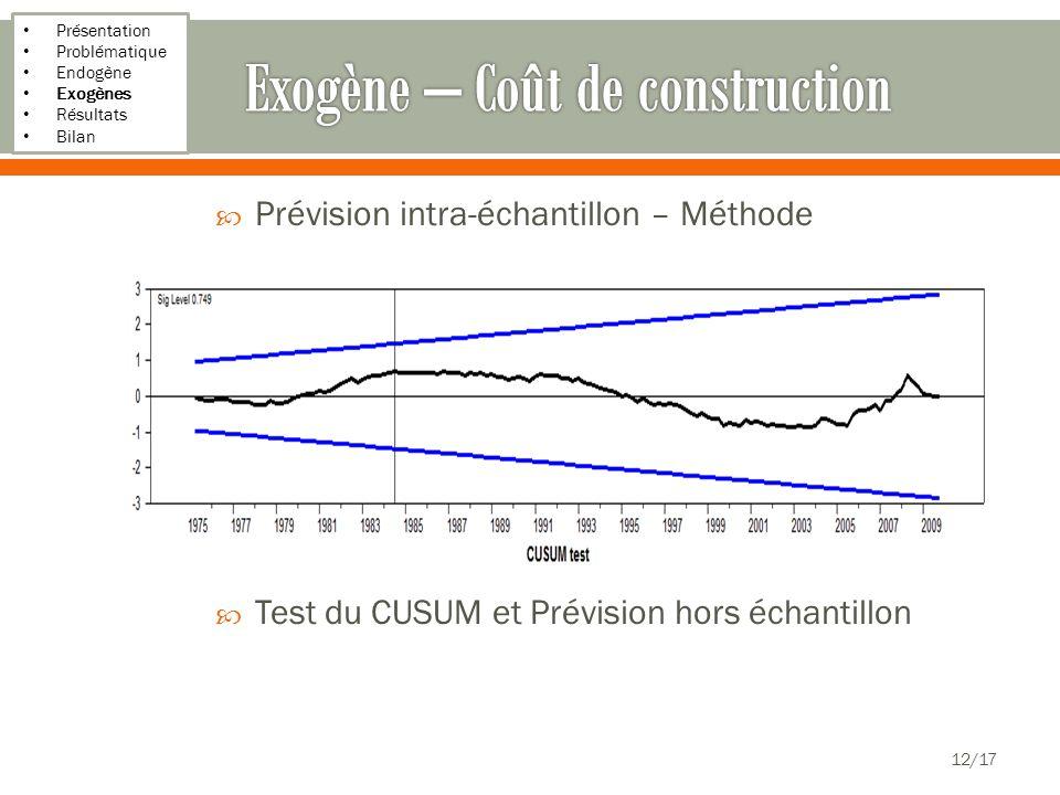 Présentation Problématique Endogène Exogènes Résultats Bilan Prévision intra-échantillon – Méthode déterministe Test du CUSUM et Prévision hors échant