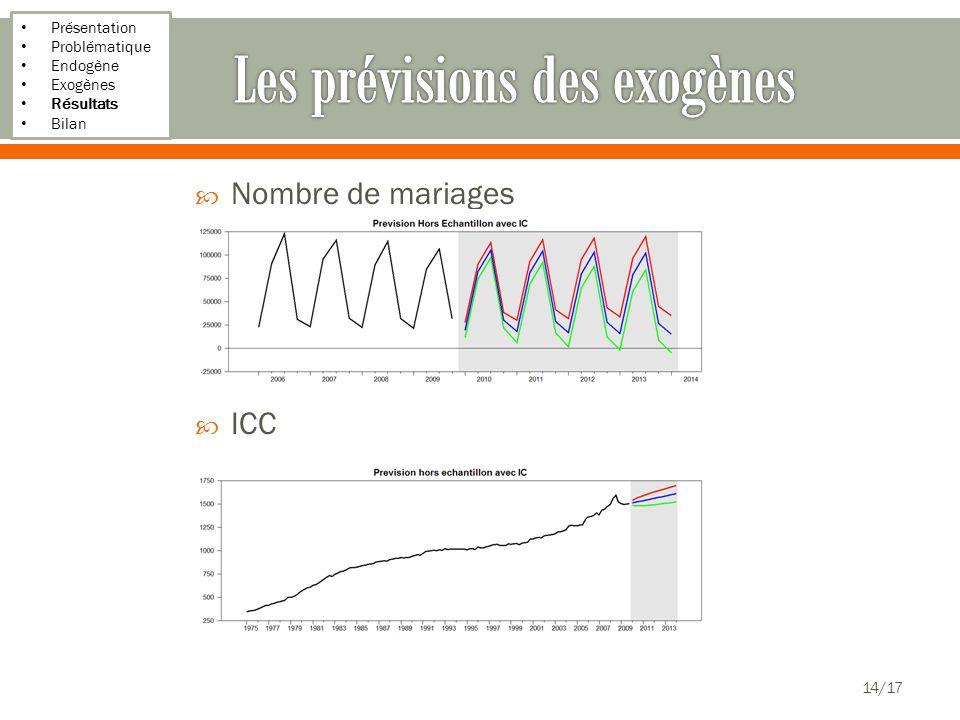Présentation Problématique Endogène Exogènes Résultats Bilan Nombre de mariages ICC 14/17