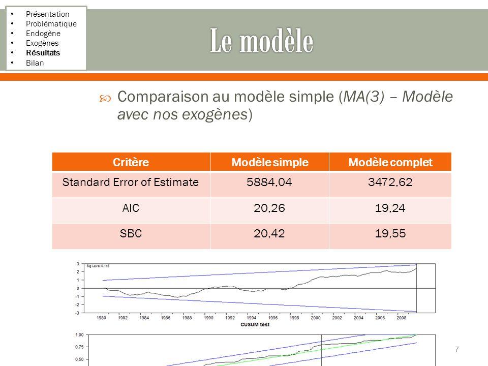 Présentation Problématique Endogène Exogènes Résultats Bilan Comparaison au modèle simple (MA(3) – Modèle avec nos exogènes) On améliore donc la prévision au vu de ces critères 19/17 CritèreModèle simpleModèle complet Standard Error of Estimate5884,043472,62 AIC20,2619,24 SBC20,4219,55