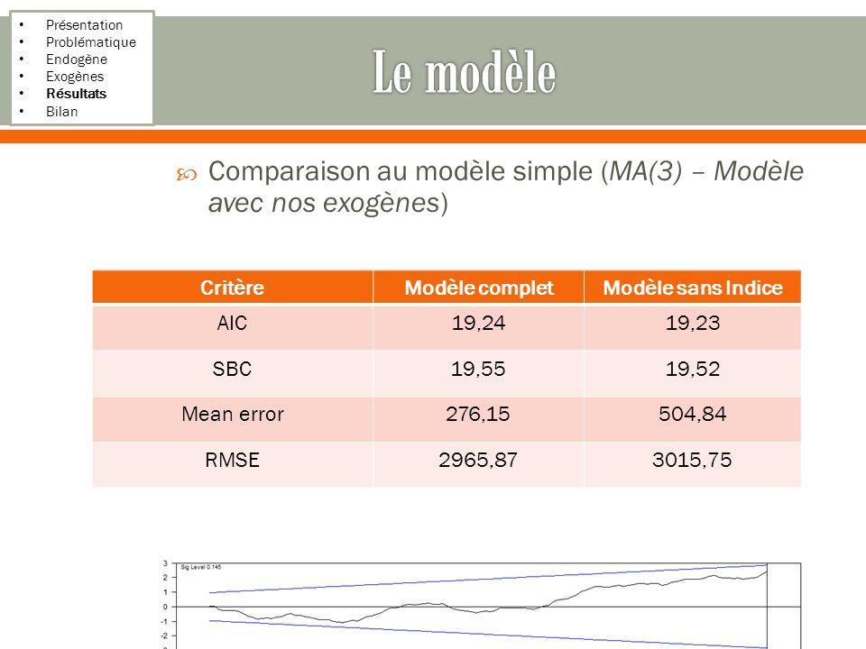 Présentation Problématique Endogène Exogènes Résultats Bilan Comparaison au modèle simple (MA(3) – Modèle avec nos exogènes) On améliore donc la prévision au vu de ces critères 22/17 CritèreModèle completModèle sans Indice AIC19,2419,23 SBC19,5519,52 Mean error276,15504,84 RMSE2965,873015,75