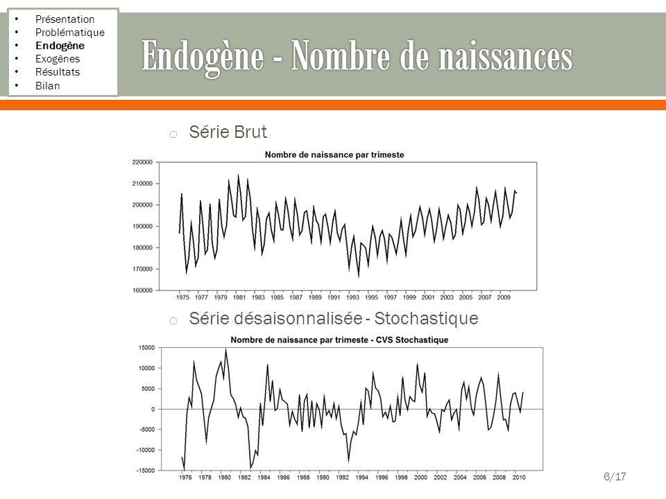 Présentation Problématique Endogène Exogènes Résultats Bilan o Série Brut o Série désaisonnalisée - Stochastique 6/17