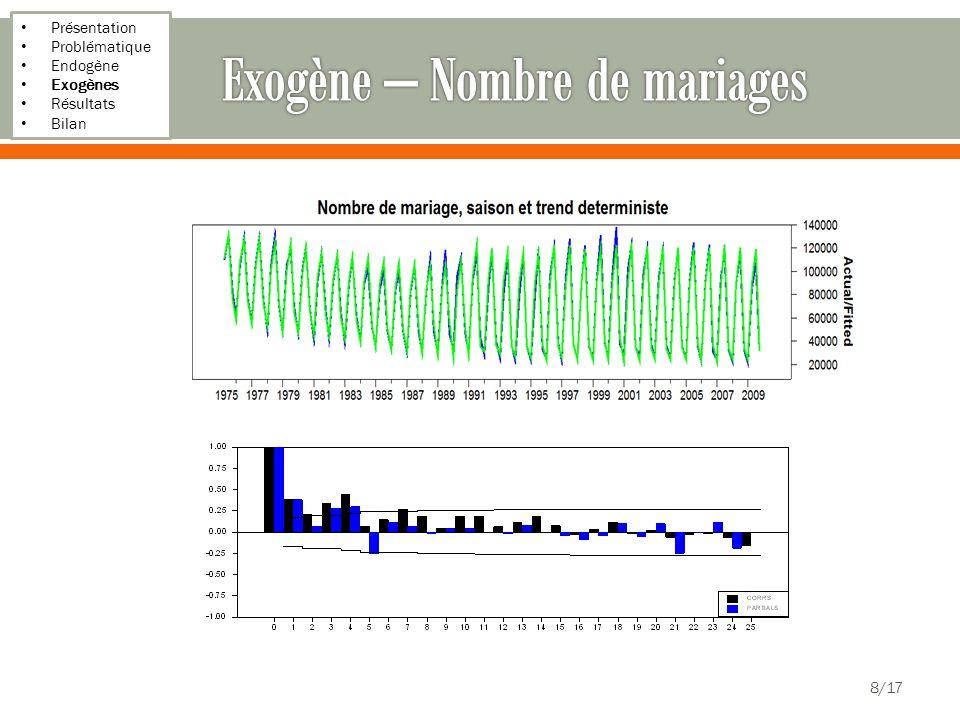 Présentation Problématique Endogène Exogènes Résultats Bilan 8/17