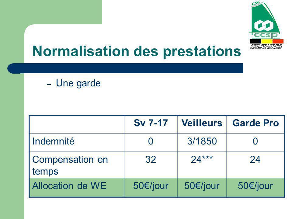 Normalisation des prestations – Une garde Sv 7-17VeilleursGarde Pro Indemnité03/18500 Compensation en temps 3224***24 Allocation de WE50/jour
