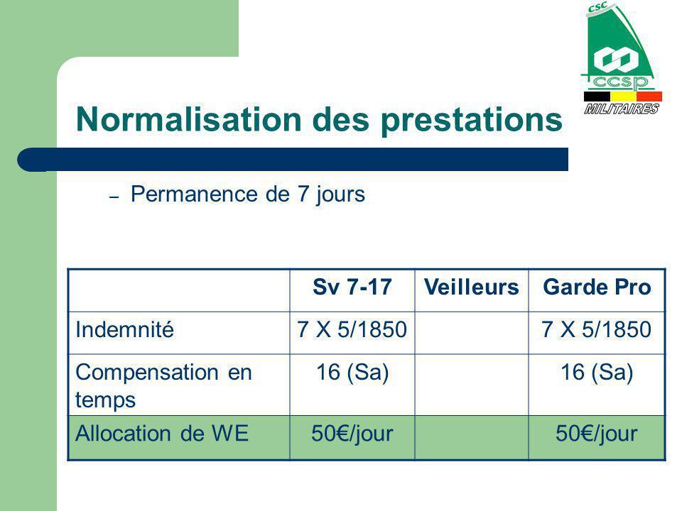 Normalisation des prestations – Permanence de 7 jours Sv 7-17VeilleursGarde Pro Indemnité7 X 5/1850 Compensation en temps 16 (Sa) Allocation de WE50/j