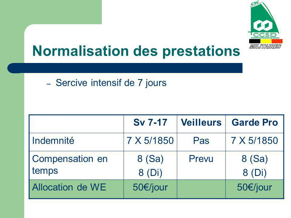 Normalisation des prestations – Sercive intensif de 7 jours Sv 7-17VeilleursGarde Pro Indemnité7 X 5/1850Pas7 X 5/1850 Compensation en temps 8 (Sa) 8 (Di) Prevu8 (Sa) 8 (Di) Allocation de WE50/jour