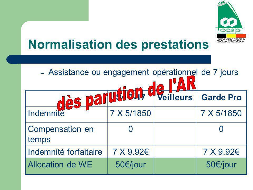 Normalisation des prestations – Assistance ou engagement opérationnel de 7 jours Sv 7-17VeilleursGarde Pro Indemnité7 X 5/1850 Compensation en temps 00 Indemnité forfaitaire7 X 9.92 Allocation de WE50/jour