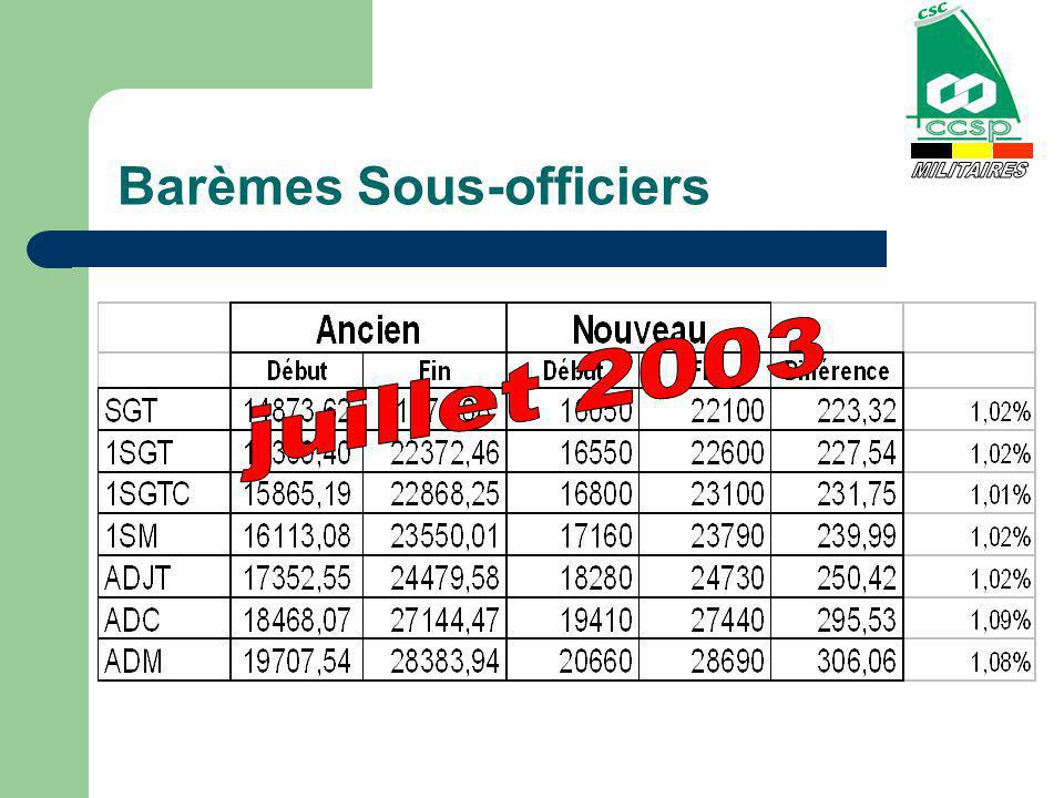 Carrière utile Sgt= 7,91 % (1176,38) 1Sgt= 10,96 % (1813,08) 1Sgt Chef = 10,57 % (2155,70) 1Sgt Maj= 11,35 % (2132,00) Adjt= 10,04 % (2239,52e)(7,35%) ADC= 10,56 % (2493,78)(7,57%) ADM= 8,10 % (2117,13)(5,24%)