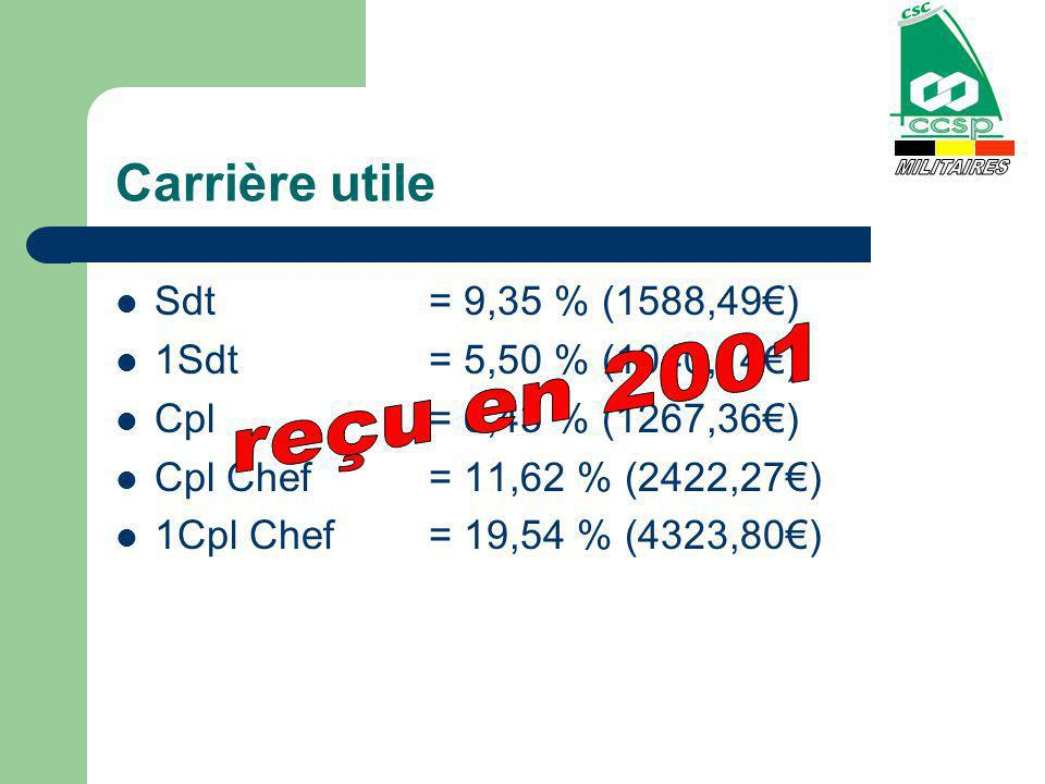 Carrière utile Sdt= 9,35 % (1588,49) 1Sdt= 5,50 % (1040,14) Cpl= 6,43 % (1267,36) Cpl Chef= 11,62 % (2422,27) 1Cpl Chef= 19,54 % (4323,80)