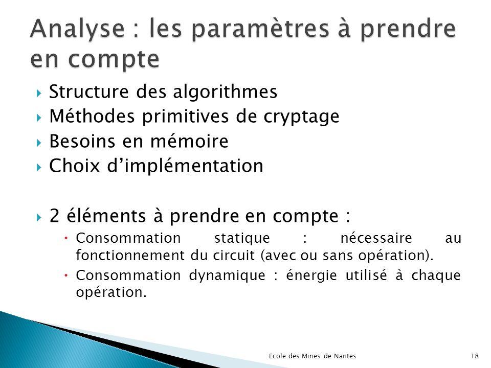 Structure des algorithmes Méthodes primitives de cryptage Besoins en mémoire Choix dimplémentation 2 éléments à prendre en compte : Consommation stati