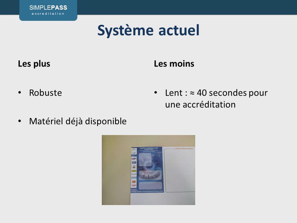 Système actuel Les plus Robuste Matériel déjà disponible Les moins Lent : 40 secondes pour une accréditation
