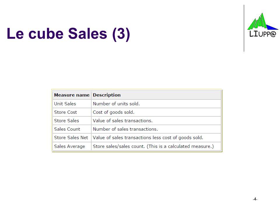 -15- Principes des requêtes MDX (8) Exemple pour lopérateur DESCENDANTS SELECT {([Measures].[Store Sales])} On COLUMNS, DESCENDANTS ([Time].[1998], [Quarter]) ON ROWS FROM [SALES]