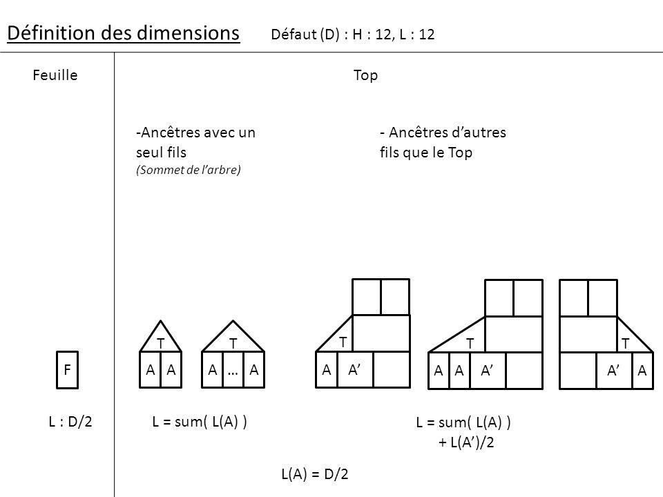 Définition des dimensions F L : D/2 Défaut (D) : H : 12, L : 12 FeuilleTop AA L = sum( L(A) ) AA + L(A)/2 T T A… T A -Ancêtres avec un seul fils (Somm