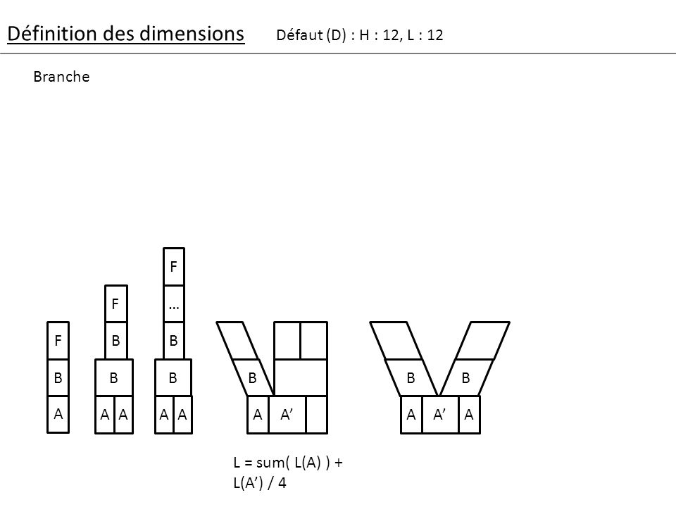 Définition des dimensions Défaut (D) : H : 12, L : 12 C F F - Plusieurs fils non-partagés C F…F L = sum( L(F) ) C FF FFF - fils partagés CC FFP C F … CC … L = sum( L(F) ) + nb(FP) * (D/2) Standard C FP …