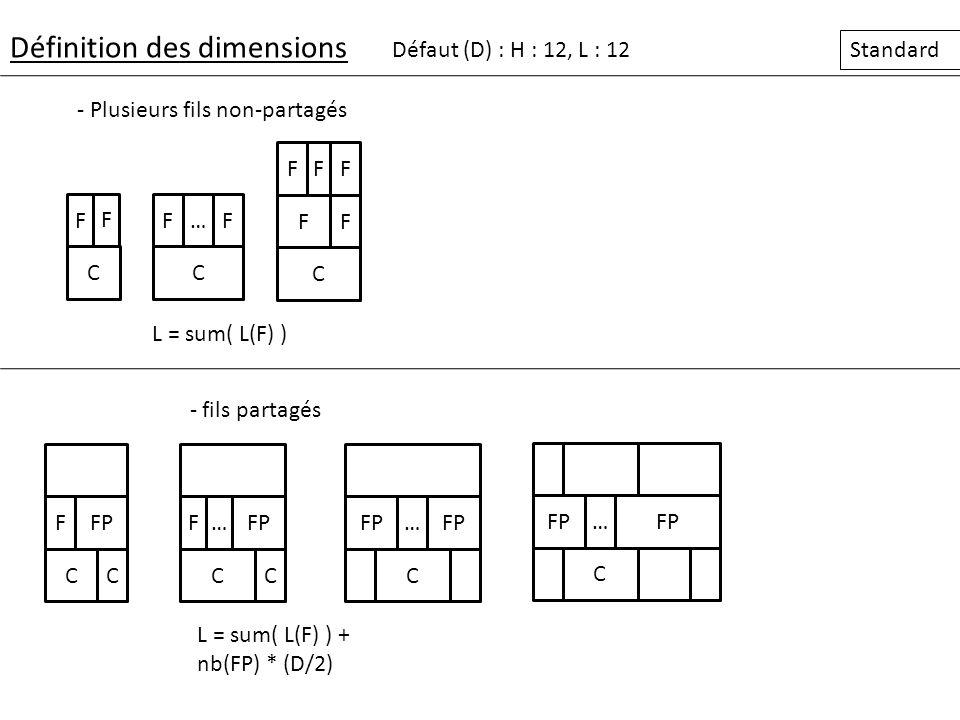 Définition des dimensions Défaut (D) : H = 12, L = 12 Progressif FF B F BF B D/2 sum( L(F) ) D/2 sum( L(F) ) D/2 F BF B L(F) sum( L(F) ) B F BB C D/2 L(F) sum( L(F) ) Feuille + branche Base branche avec une feuille et une branche 2 branches indépendantes F Connaissance avec 2 branches F B C D/2 sum(L(F))+ nb(FP)/4 Branche avec 2 ancêtres dont un ayant dautres fils C B FF B CC Branche avec 2 ancêtres ayant que la branche en fils D/2 sum(L(A)) - D D/2 F B C… Branche avec n ancêtres ayant que la branche en fils C D/2 sum(L(A)) - D D/2 B C C F… sum(L(F)) Base avec 1 branche et une autre connaissance sum(L(A))+ nb(AP)/4 F B C D/2 sum(L(F))+ D/4 Branche avec 2 ancêtres dont un ayant dautres fils C sum(L(A))+ D/4 CC… Branche centrale Avec n ancêtres (OK) C…CCC F BBB FF