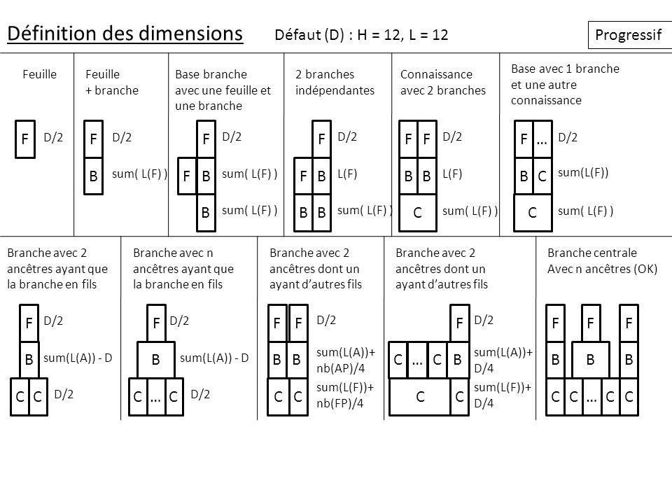 Définition des dimensions Défaut (D) : H = 12, L = 12 Progressif FF B F BF B D/2 sum( L(F) ) D/2 sum( L(F) ) D/2 F BF B L(F) sum( L(F) ) B F BB C D/2
