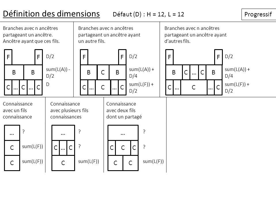 Définition des dimensions Défaut (D) : H = 12, L = 12 Progressif Branches avec n ancêtres partageant un ancêtre. Ancêtre ayant que ces fils. ……CCC BB