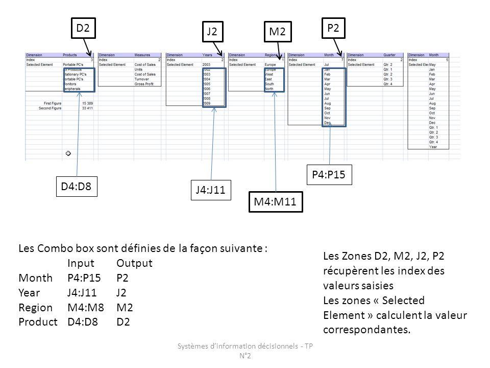 Les Combo box sont définies de la façon suivante : InputOutput Month P4:P15P2 Year J4:J11J2 Region M4:M8M2 Product D4:D8D2 D4:D8 P4:P15 J4:J11 M4:M11 D2 J2M2 P2 Les Zones D2, M2, J2, P2 récupèrent les index des valeurs saisies Les zones « Selected Element » calculent la valeur correspondantes.