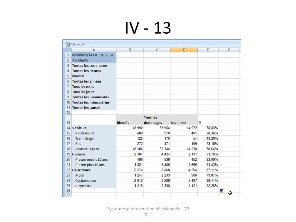 IV - 13 Systèmes dinformation décisionnels - TP N°2