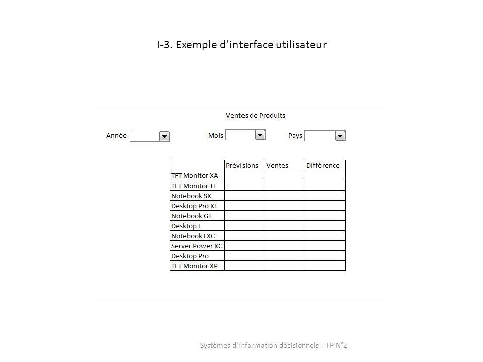 I-3. Exemple dinterface utilisateur Systèmes dinformation décisionnels - TP N°2