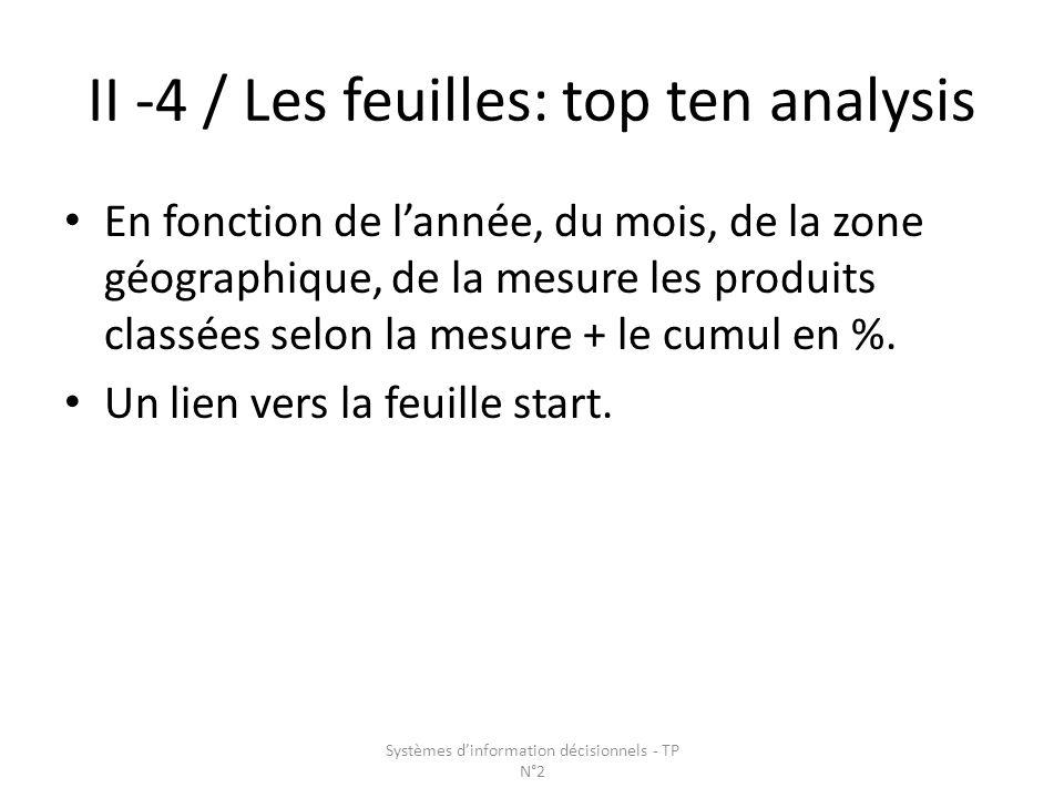II -4 / Les feuilles: top ten analysis En fonction de lannée, du mois, de la zone géographique, de la mesure les produits classées selon la mesure + le cumul en %.
