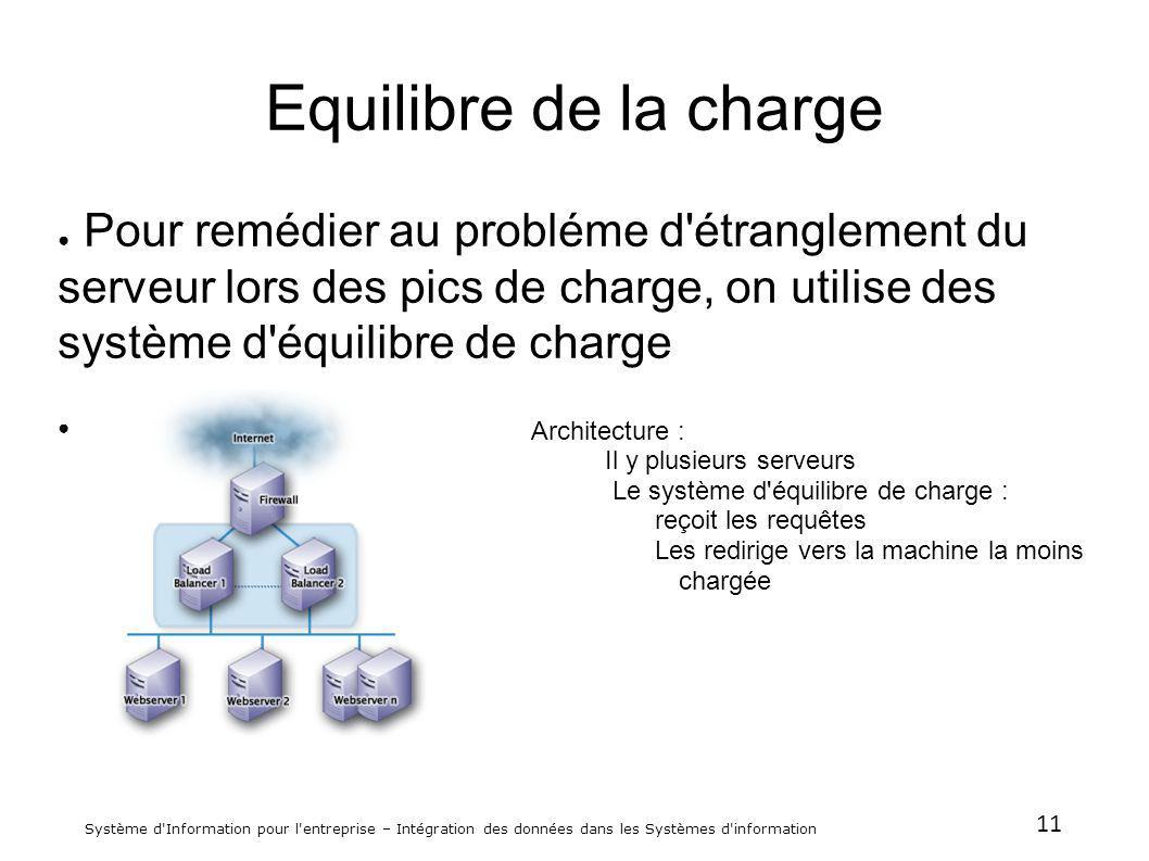 11 Système d'Information pour l'entreprise – Intégration des données dans les Systèmes d'information Equilibre de la charge Pour remédier au probléme