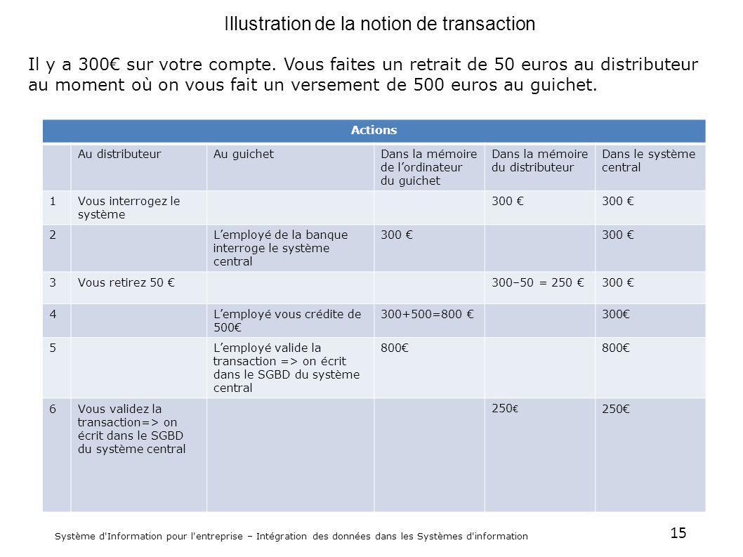15 Système d'Information pour l'entreprise – Intégration des données dans les Systèmes d'information Illustration de la notion de transaction Il y a 3