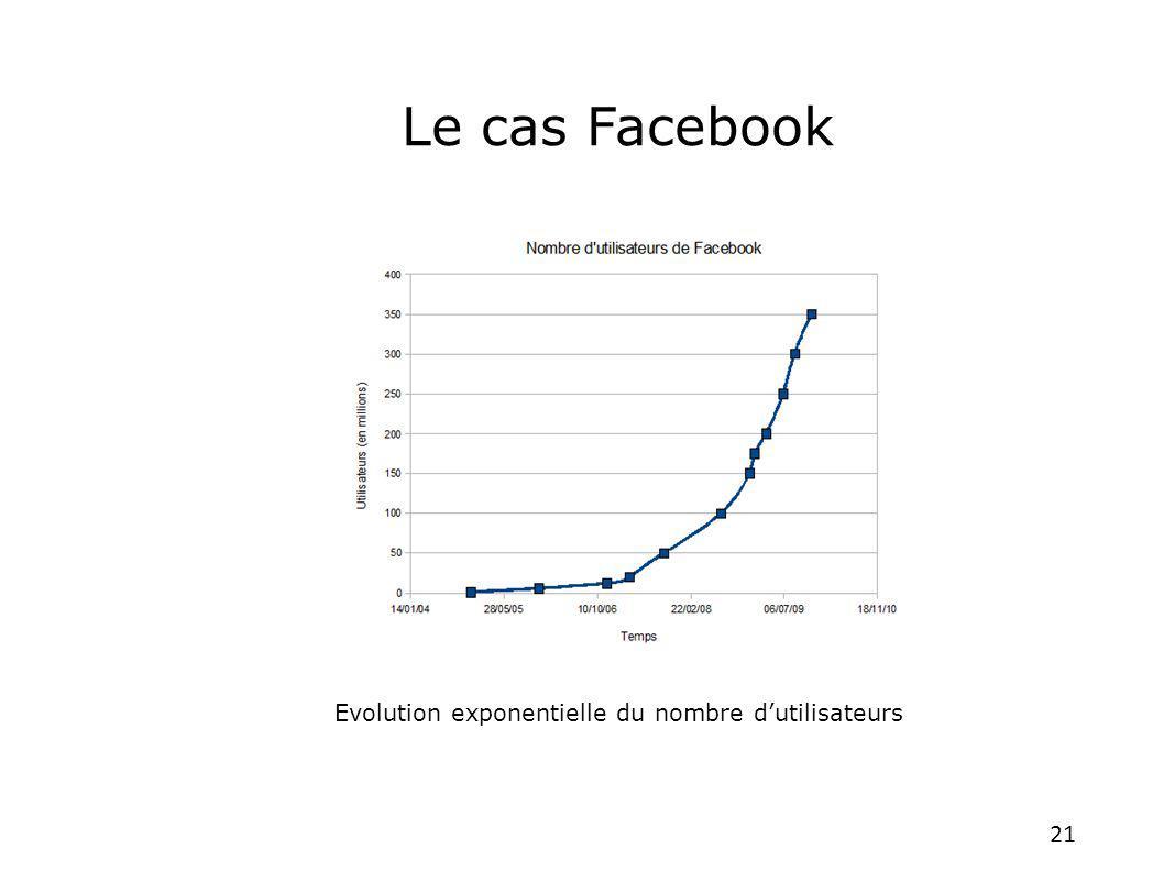 21 Le cas Facebook Evolution exponentielle du nombre dutilisateurs