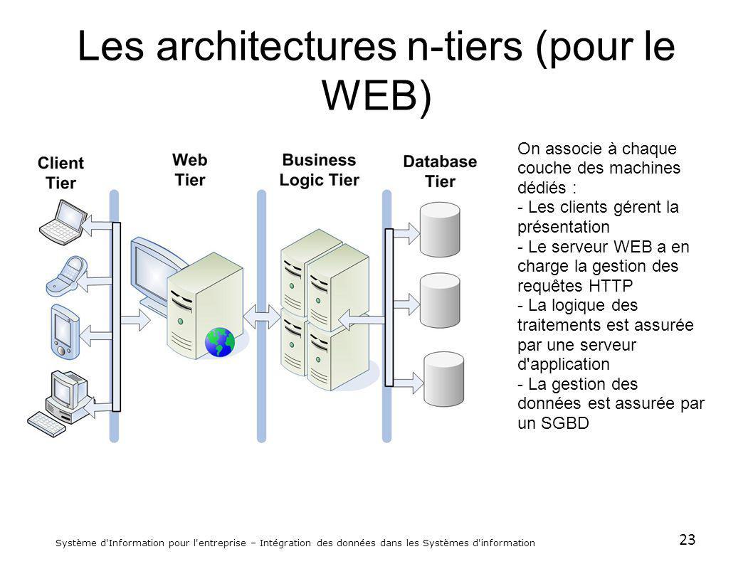 23 Système d'Information pour l'entreprise – Intégration des données dans les Systèmes d'information Les architectures n-tiers (pour le WEB) On associ