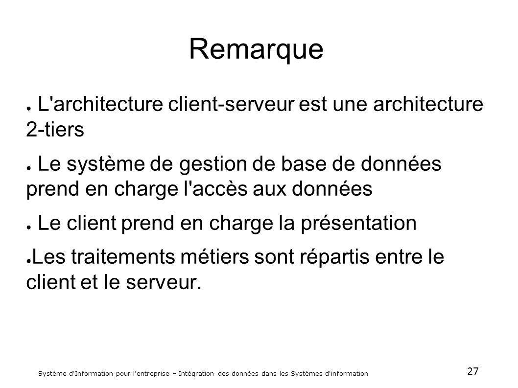 27 Système d'Information pour l'entreprise – Intégration des données dans les Systèmes d'information Remarque L'architecture client-serveur est une ar
