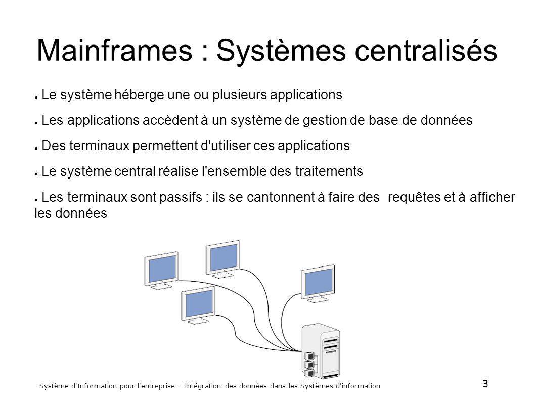 3 Système d'Information pour l'entreprise – Intégration des données dans les Systèmes d'information Mainframes : Systèmes centralisés Le système héber
