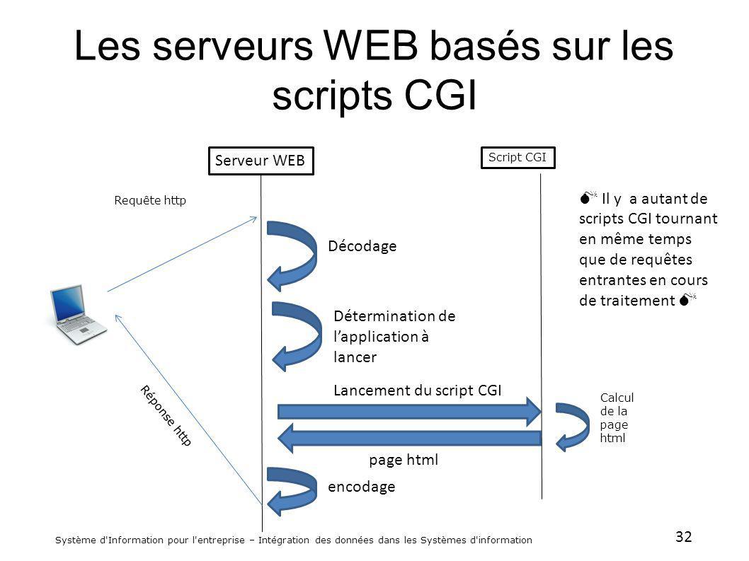 32 Système d'Information pour l'entreprise – Intégration des données dans les Systèmes d'information Les serveurs WEB basés sur les scripts CGI Requêt