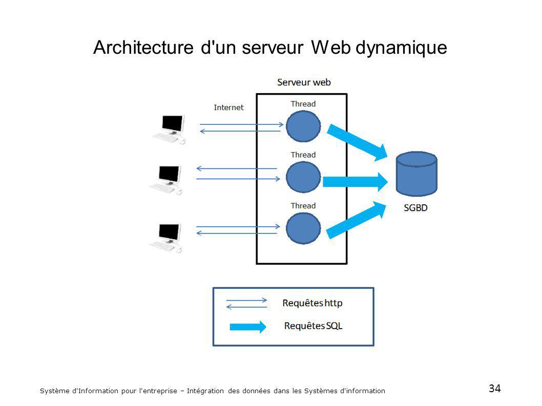 34 Système d'Information pour l'entreprise – Intégration des données dans les Systèmes d'information Architecture d'un serveur Web dynamique
