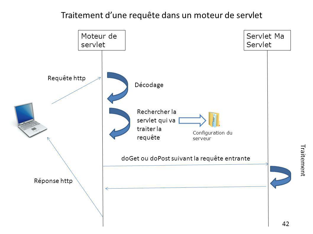 42 Moteur de servlet Rechercher la servlet qui va traiter la requête Décodage Configuration du serveur Servlet Ma Servlet doGet ou doPost suivant la r