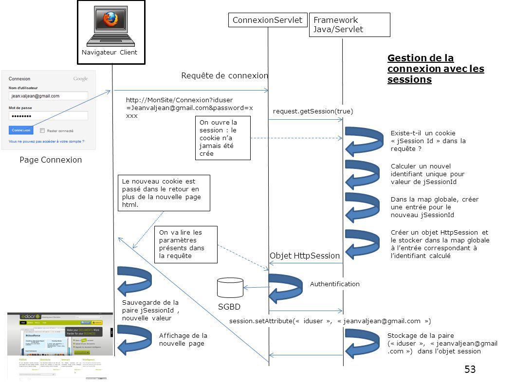 53 Framework Java/Servlet Navigateur Client ConnexionServlet Page Connexion Requête de connexion http://MonSite/Connexion?iduser =Jeanvaljean@gmail.co