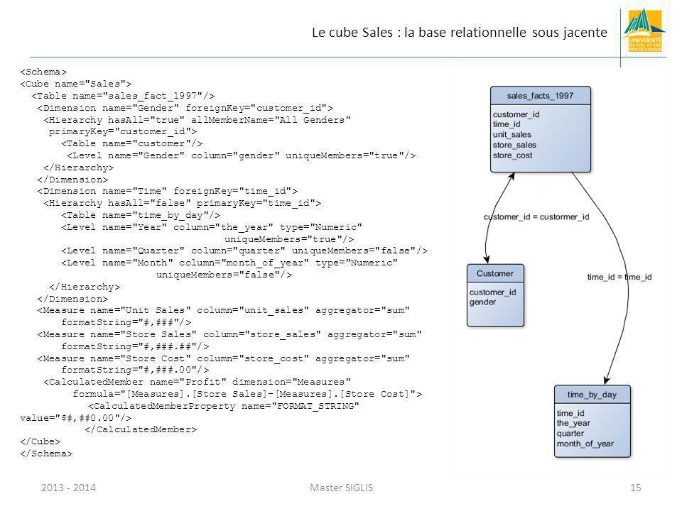 2013 - 2014Master SIGLIS15 Le cube Sales : la base relationnelle sous jacente <Hierarchy hasAll=