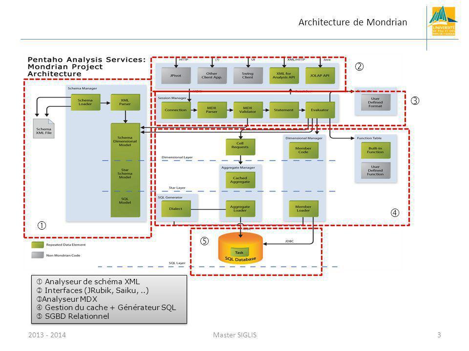 2013 - 2014Master SIGLIS3 Architecture de Mondrian Analyseur de schéma XML Interfaces (JRubik, Saiku,..) Analyseur MDX Gestion du cache + Générateur SQL SGBD Relationnel Analyseur de schéma XML Interfaces (JRubik, Saiku,..) Analyseur MDX Gestion du cache + Générateur SQL SGBD Relationnel